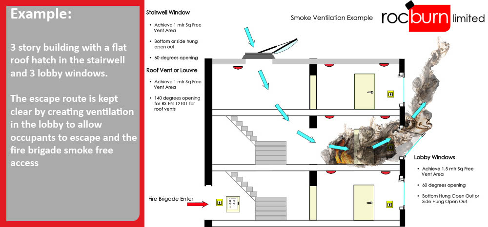Cold Smoke Ventilation Purpose Window Openers
