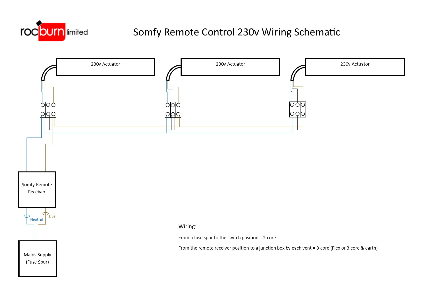 Somfy Control 230v Actuators how to wire a mains voltage electric window opener or openers to 3 core and earth wiring diagram at virtualis.co